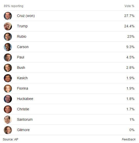 Iowa The GOP Side Is Cruz, Trump & Rubio…For The Dems Hillary Clings To Slim Lead