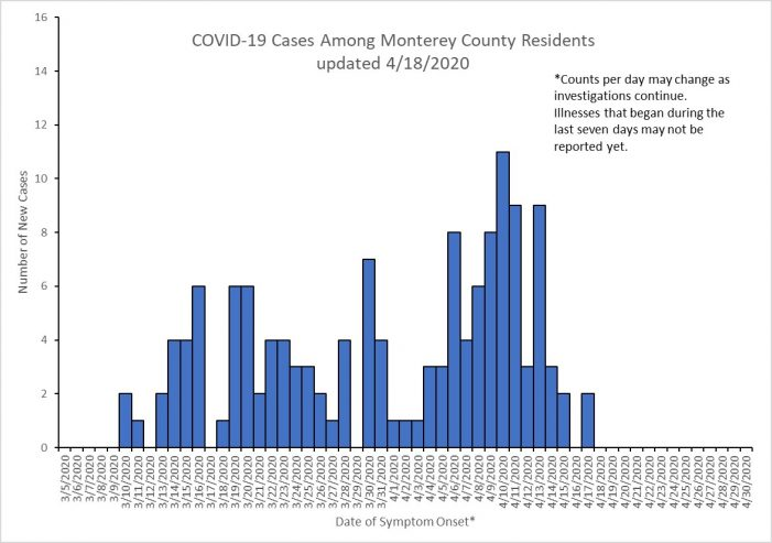 Monterey County Now Has 141 confirmed cases of COVID-19 and Another Death Reported Yesterday.