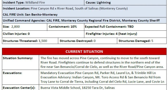 River Fire Marches on to 2,800 Acres, 10 % Containment, 1,500 Structures Threatened