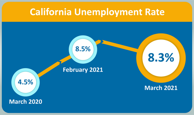 California Unemployment Rate Decreases to 8.3% in March