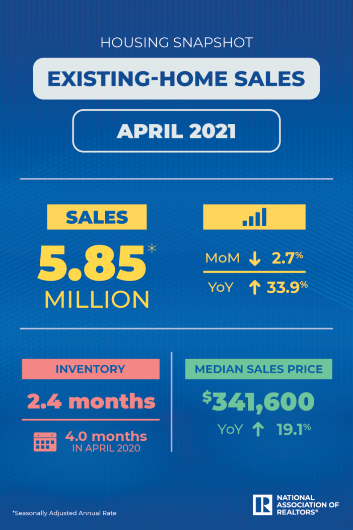 Existing-Home Sales Decline 2.7% in April, Median Existing-Home Price Rose 19.1% to $341,600,