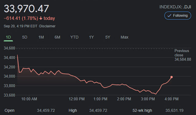 Markets Down on China Real Estate Fears & More